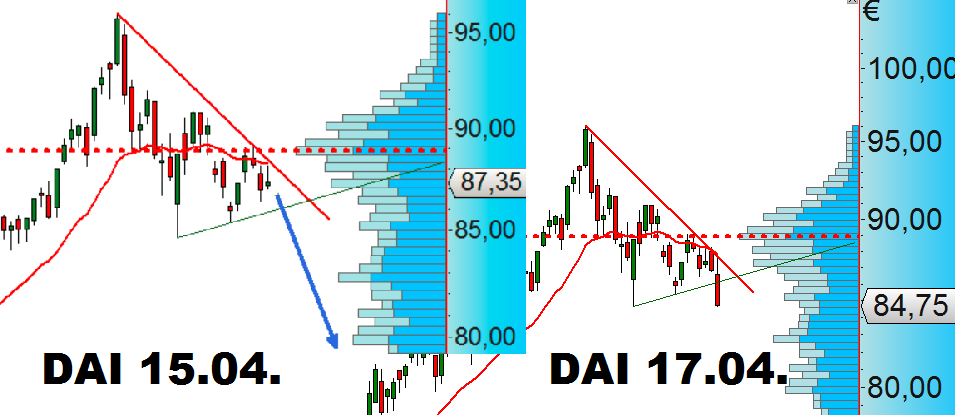 Dax 30 trading signals