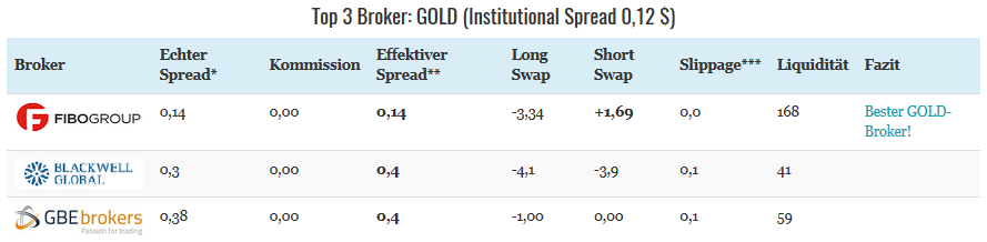 Die Top 3 der GOLD-Broker.